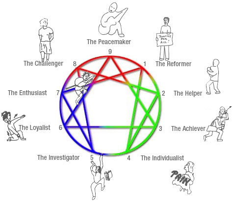 enneagram-colourcartoon